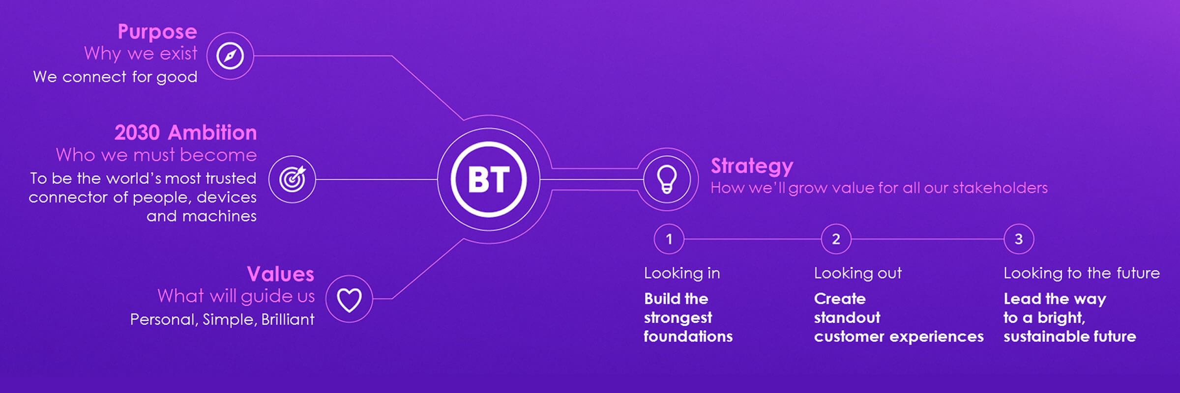 BT's purpose, goal and strategy