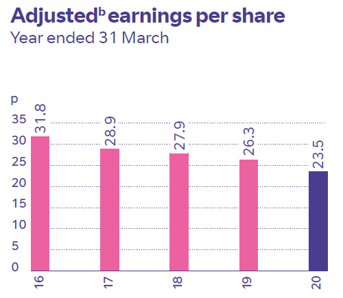 Adjusted earnings per share