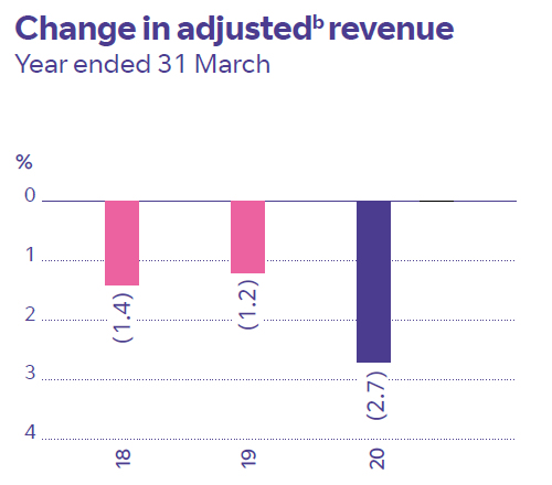 Change in adjusted revenue