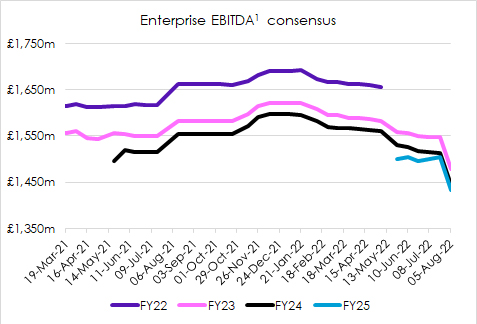 Enterprise EBITDA consensus