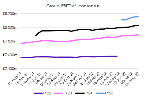 Group EBITDA consensus