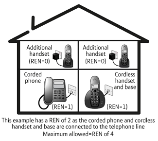 Carefully check the total REN connected to your line by adding together the REN value of each device